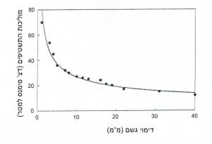 Erga-2