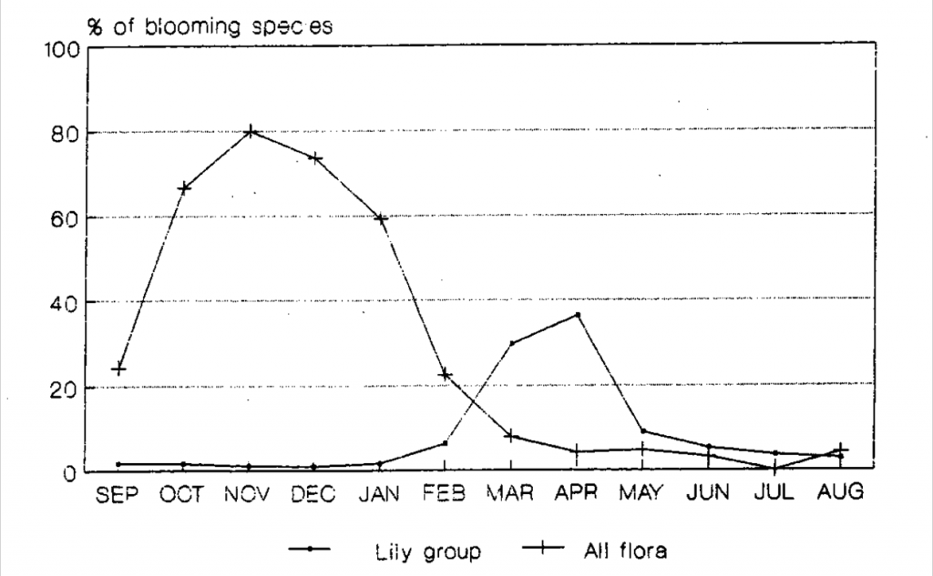 2- Precentage of blooming plants by month