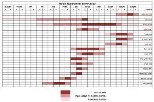 סרגלי הפריחה השנתיים של מיני עצים, שיחים, בני שיח ומטפסים בחולות אביחיל בתקופה 1.10.2015 – 30.9.2016. מינים שסומנו באדום גדלים בכתמי החולות