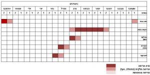 סרגלי הפריחה השנתיים של גיאופיטים בחולות אביחיל בתקופה 1.10.2015 – 30.9.2016. א