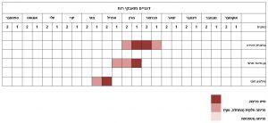 סרגלי הפריחה השנתיים של דגניים מואבקי רוח בחולות אביחיל בתקופה 1.10.2015 – 30.9.2016