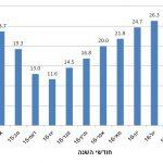 טמפרטורה חודשית ממוצעת בעין החורש בעונת 2016-2015. מקור: מאגר הנתונים של השירות המטאורולוגי https://ims.data.gov.il/