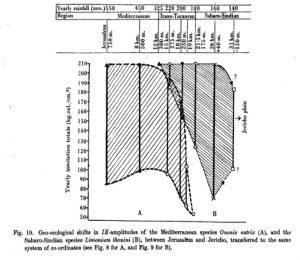 הטווח האקולוגי של שברק מצוי במדבר יהודה. מתוך: Boyko, 1947.
