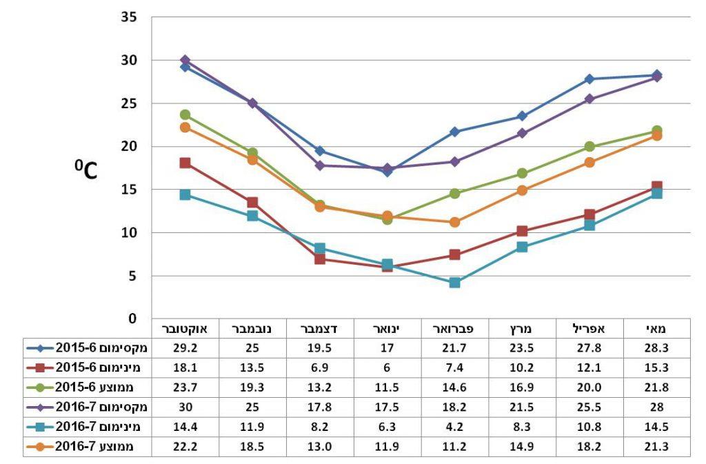 איור 3. הממוצעים חודשיים של טמפרטורות מינימום, מקסימום והממוצע שלהם בעונות 2015-16 ו-2016-17 בעין החורש. מקור: מאגר הנתונים של השירות המטאורולוגי https://ims.data.gov.il/.