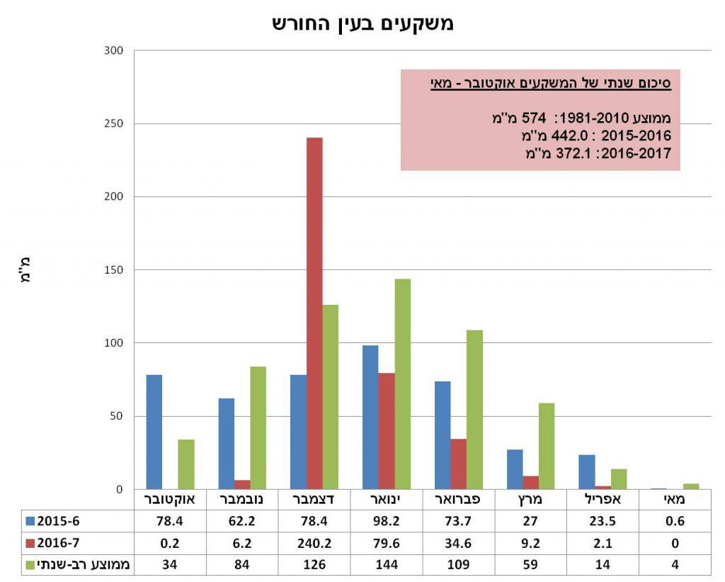 איור 1. כמות המשקעים החודשית בעין החורש: ממוצע רב-שנתי, עונת 2015-16 ועונת 2016-17. מקור הנתונים: מאגר הנתונים של השירות המטאורולוגי https://ims.data.gov.il